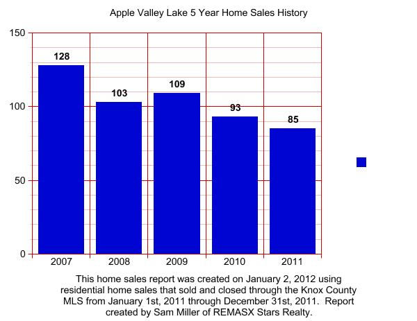 Apple Valley Lake 5 Year Home Sales History