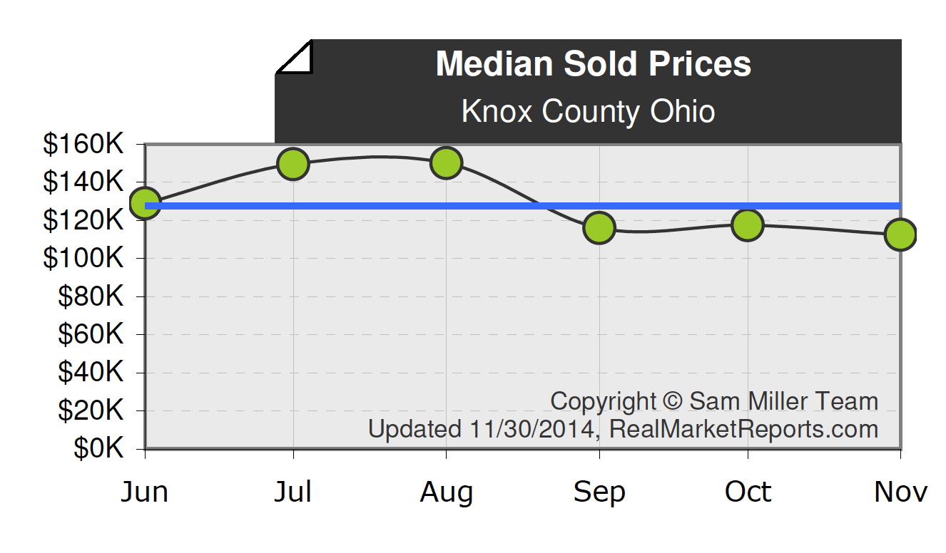 Knox County Ohio Median Sales Price on December 1st, 2014