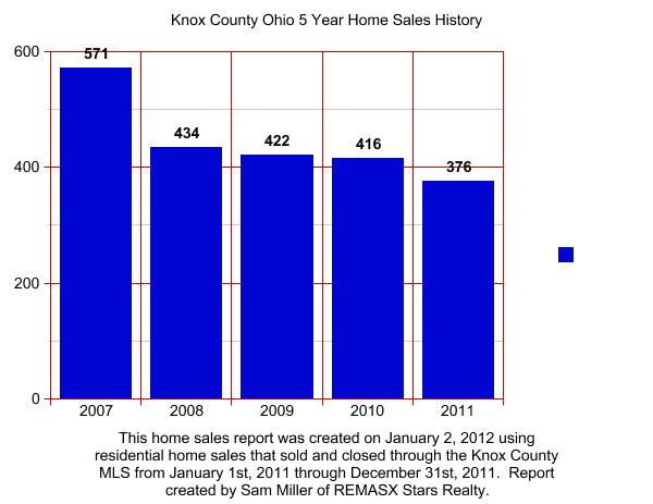Knox County Ohio Home Sales Report