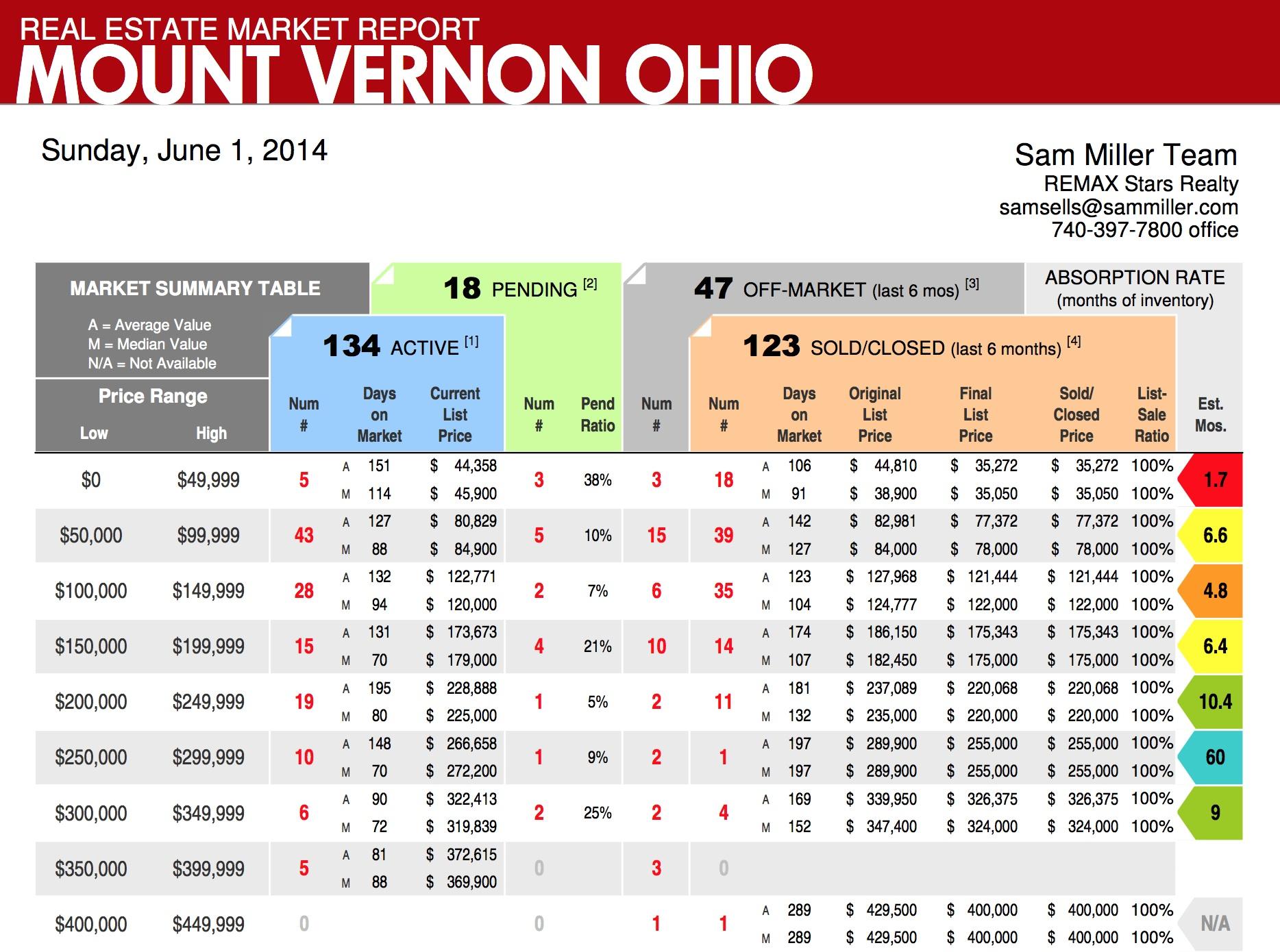 Mount Vernon Ohio Home Sales Report by Sam Miller