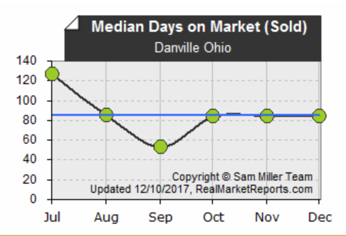 Danville Ohio Market Report